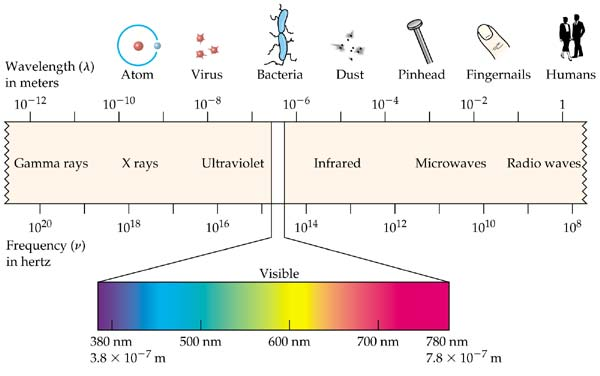 Radio Waves Wavelength - 24.1KB